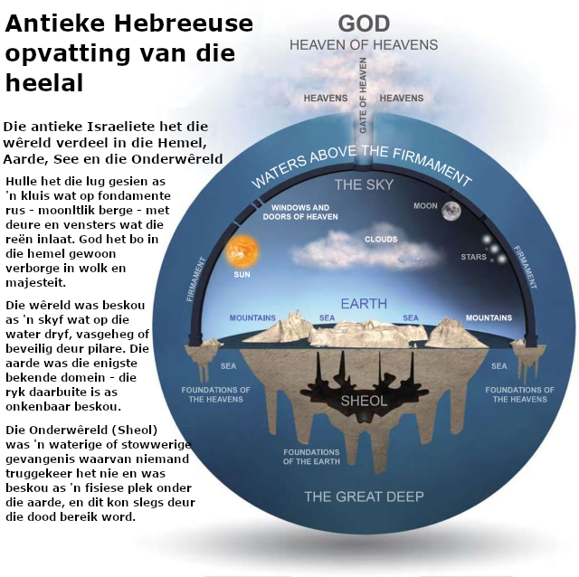 Antieke Hebreeuse siening van die heelal