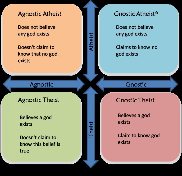 Agnosties-gnosties-ateïs-teïs